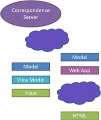 Correspondence Web App